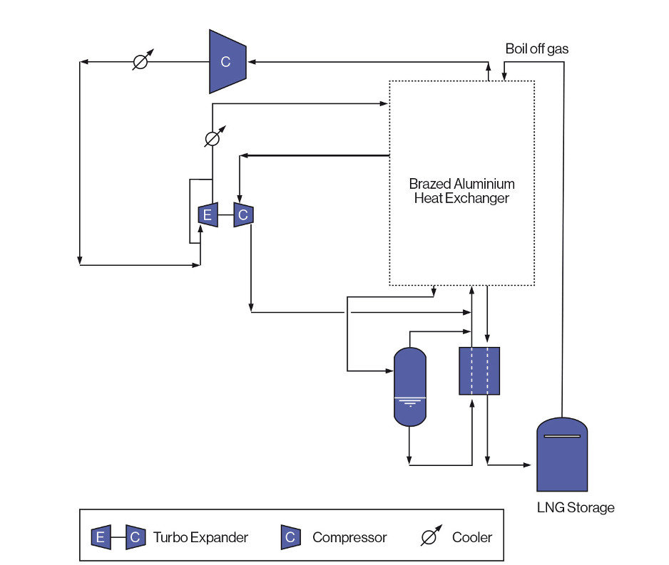 Boil Off Gas Reliquefaction Units