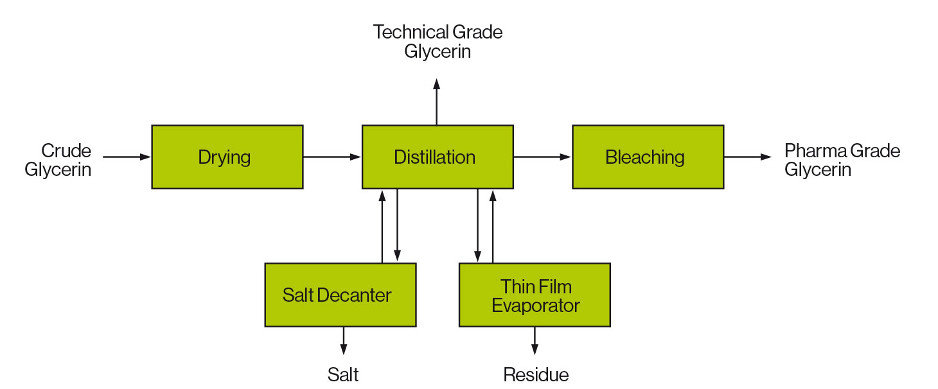 Production produce natural glycerin