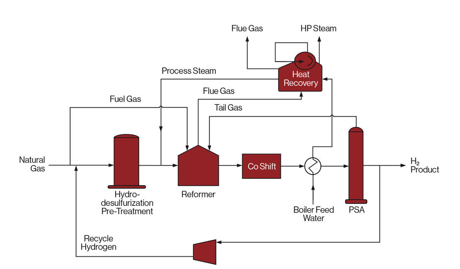 Small Scale Standard Hydrogen Plant NF