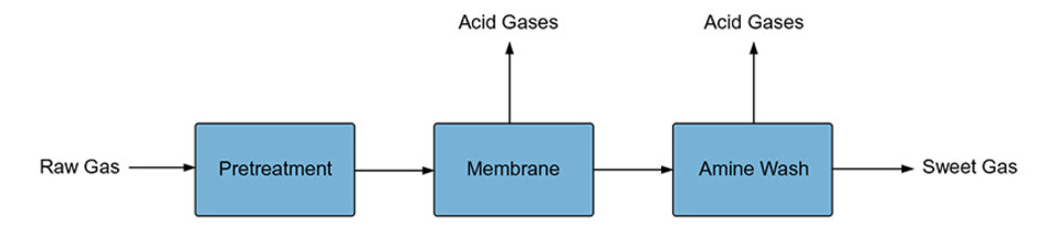 Acid Gas Removal
