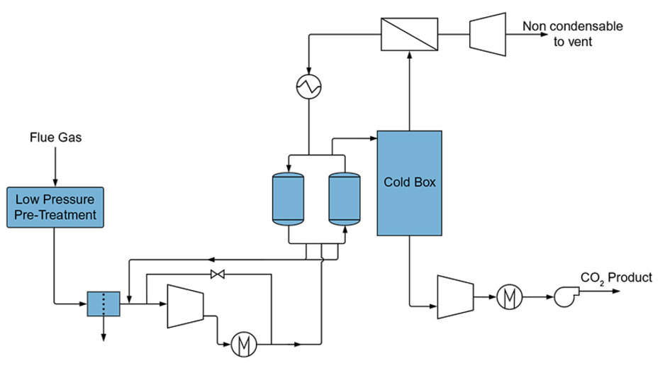 Cryocap Oxy Cryogenic Co2 Separation For Oxy Combustion