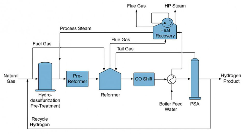 Hydrogen Reforming Natural Gas