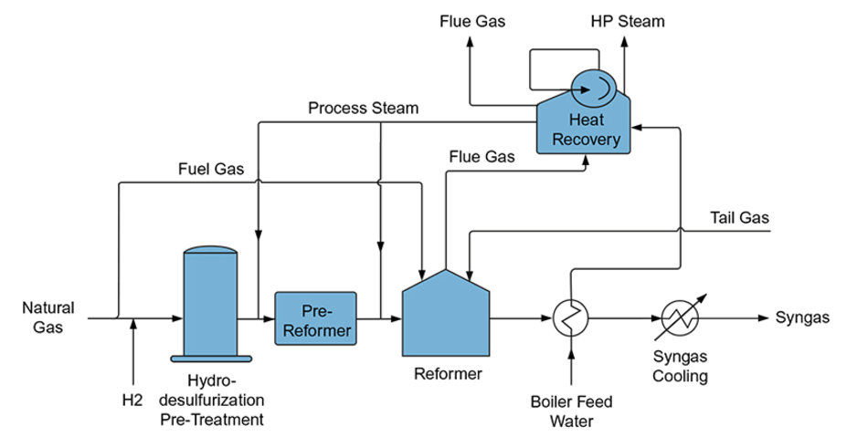 steam methane reforming Jump to: downloads uop's polybed psa system produces the high-purity hydrogen needed for the optimum performance of catalytic processes steam reforming of light hydrocarbons, such as natural gas, is the dominant technology for the production of syngas, and thus, of hydrogen the hydrogen produced by this process.